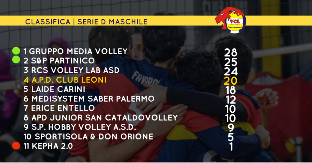 Classifica serie D Volley Club Leoni